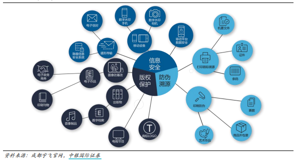 数字水印的行使周围普及 来源:中银国际