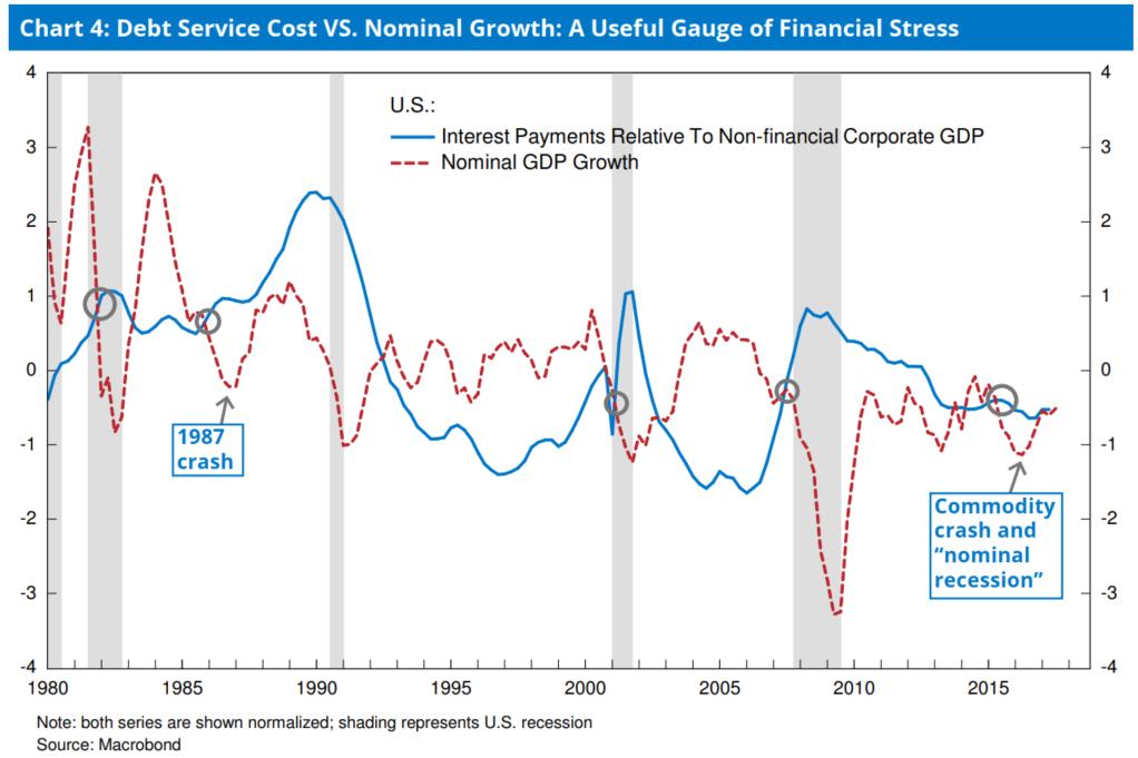 图4:偿债成本与名义GDP的添进的比较:经济压力的有效测量指标
