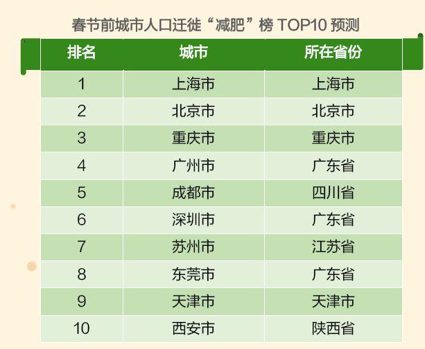 图:春节人口迁出十大城市
