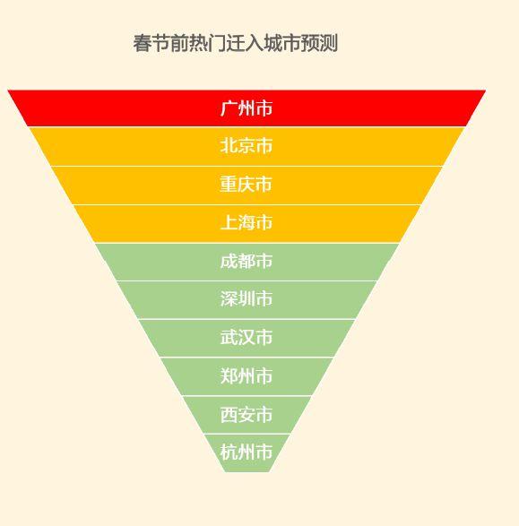 图:反向过春节十大热门城市