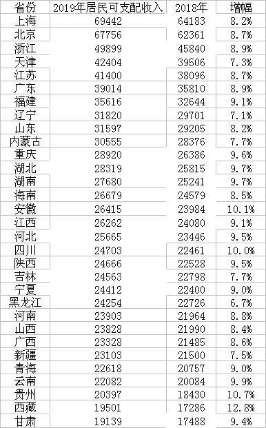 2019年各省份居民人均可支配收入(单位:元)