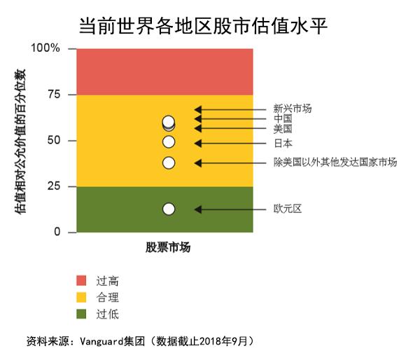 """""""""""公募一哥""""先锋领航:外资为寻高收益将持续增配中国资产"""