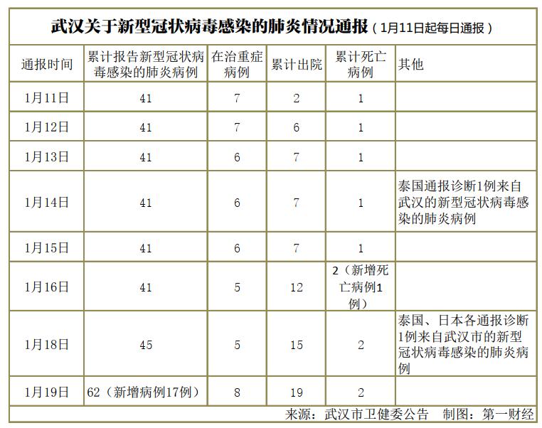 武汉累计报告新型肺炎病例62例,一文了解疫情演化