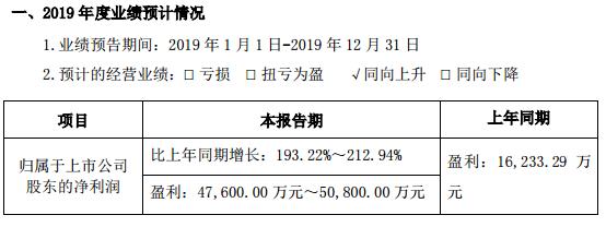 卓胜微:2019年盈利4.76亿元-5.08亿元