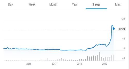 Axsome公司的潜伏式股价上涨