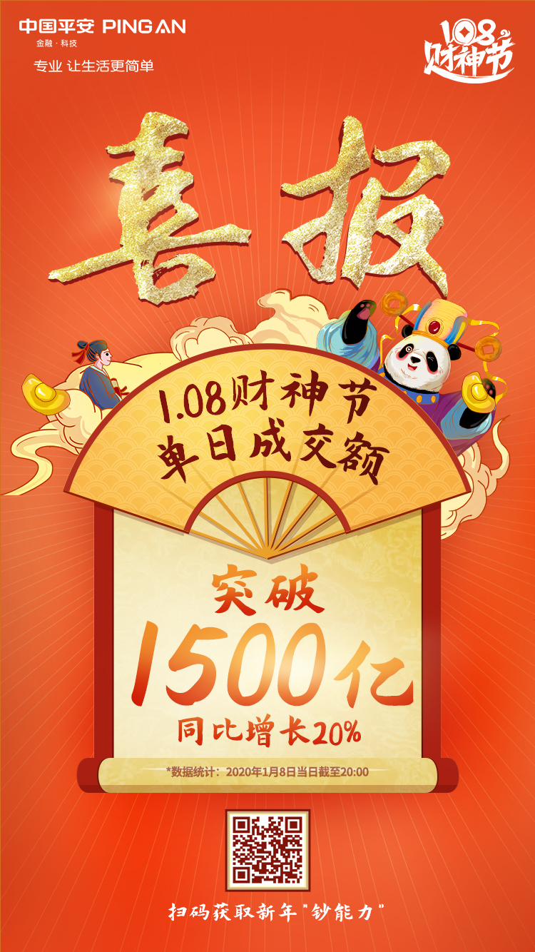 """中国平安""""108财神节""""单日成交额逾1500亿元 同比增长20%"""