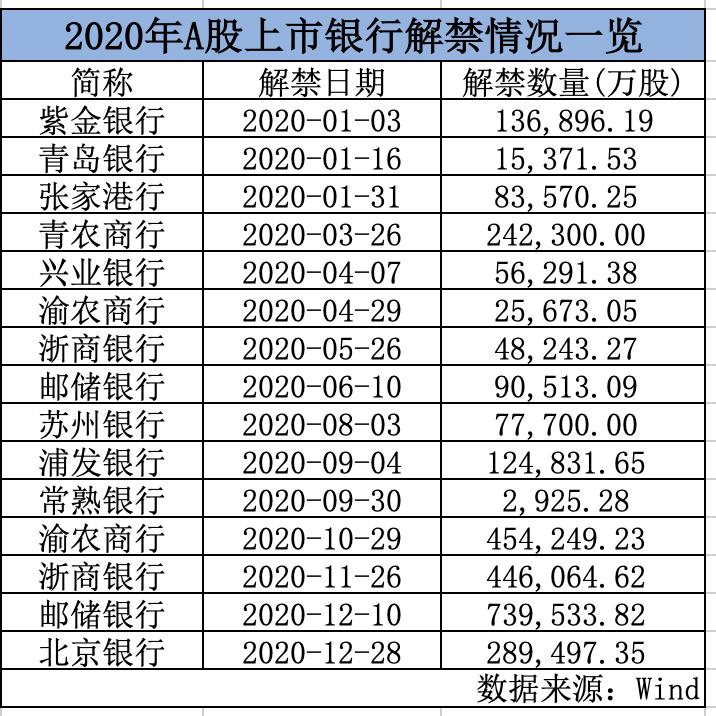 银行股今年迎1900亿解禁 首发股份解禁更影响股价