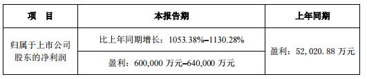 超60亿元,牧原股份2019年净利预增超10倍