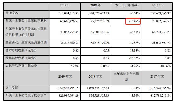 两市首份年报出炉!安靠智电去年净利同比下滑15.5%