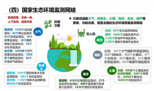 国家生态环境监测网络。原料来源:中国环境监测总站