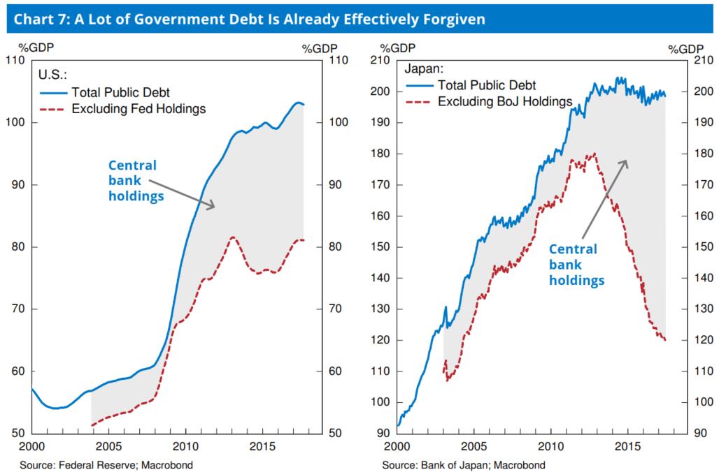 图7:美国、日本的公共部分债务因被央走持有而有效免除