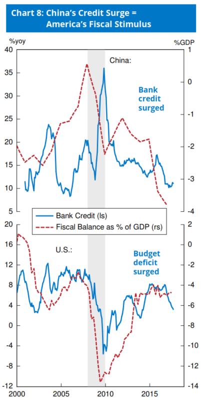 图8:中国信贷刺激与美国财政刺激