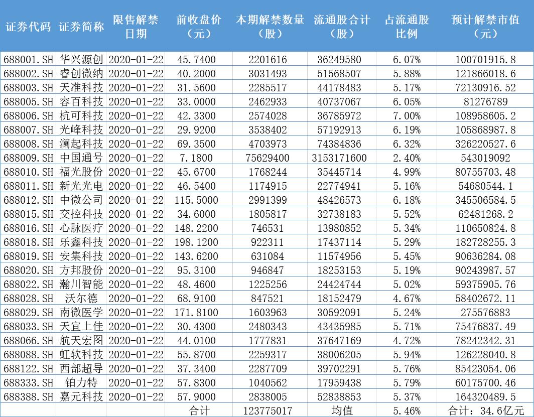 """""""首批科创板解禁股来了:25家企业解禁1.24亿股"""