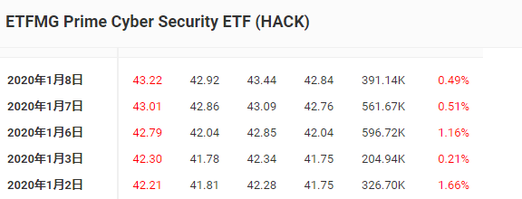 """""""中东迷局引市场巨震,美股网络安全板块成新宠"""