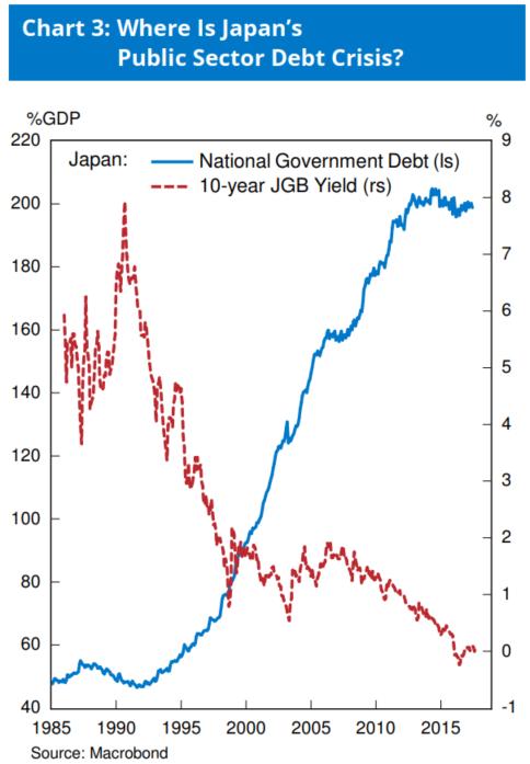 图3:日本十年期国债利润率与债务程度
