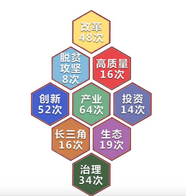 """""""提及创新52次,安徽今年将继续推动这些重点工作"""