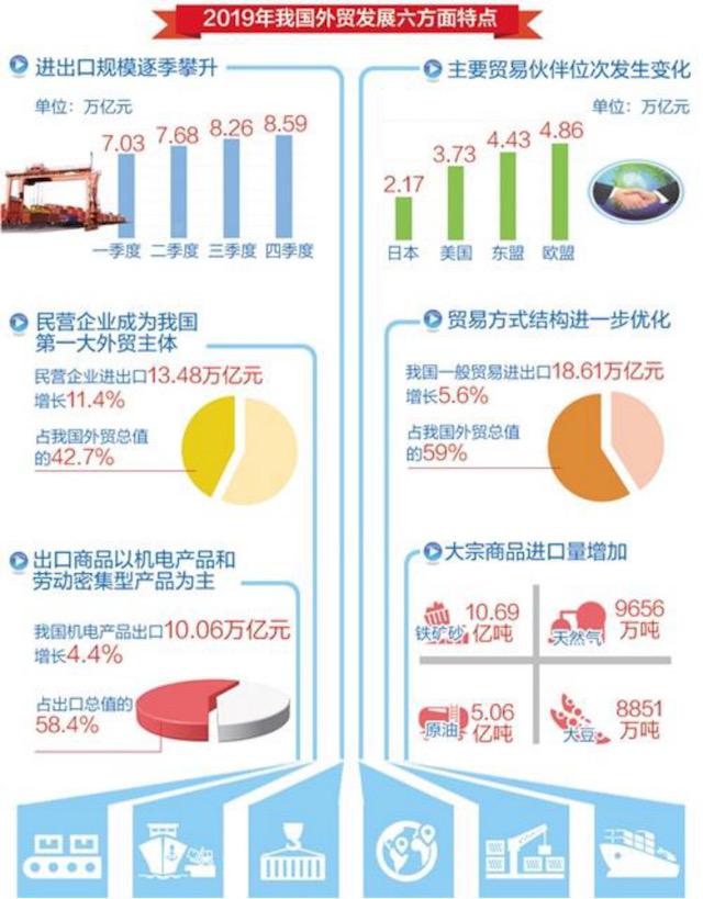 叶青看数据:2019年民企首超外企成为最大外贸主体
