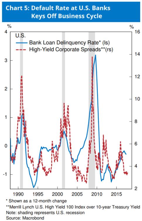 图5:美国银走的违约率在经济阑珊期间飙升