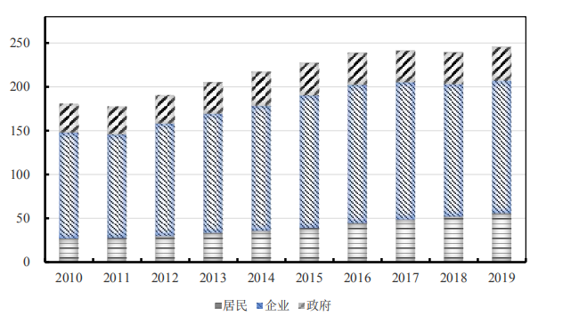 2019年宏观杠杆率升6.1个百分点,2020年增幅或高于2019年
