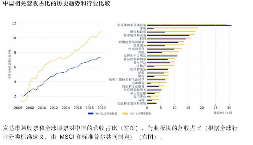 MSCI詳解︰新冠(guan)病(bing)毒(du)肺炎(yan)疫情如何(he)影響全球市場?