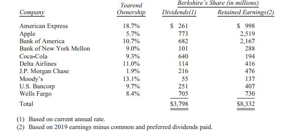 巴菲特股东信:低利率利好股市但不要借钱入场,并购目标难觅