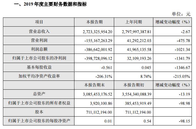 虾夷扇贝灾害致獐子岛全年亏近4亿元,净利降幅超1000%