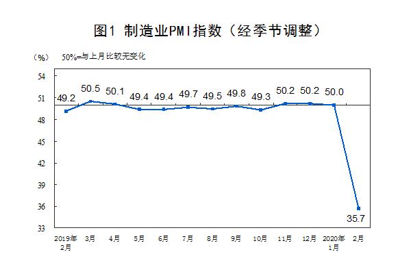 疫情致2月PMI大幅下降后,3月改善情况更应关注