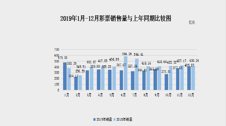 财政部:去年12月全国销售彩票409.27亿 同比减20.97亿