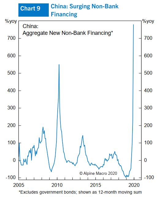 图9:中国非银走融资添长