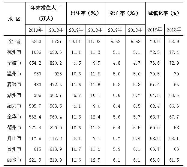 杭州首次突破人口千万大关,离第五个一线城市又近一步
