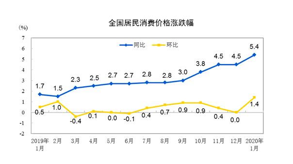 1月CPI同比漲(zhang)5.4%,專家(jia)稱疫情對CPI形(xing)成短(duan)期擾動