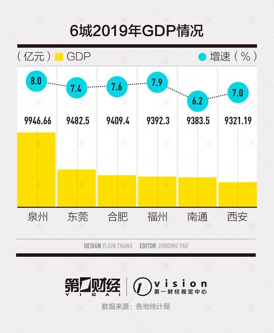 GDP万亿城市后备军:六城竞逐,泉州东莞合肥位列三甲