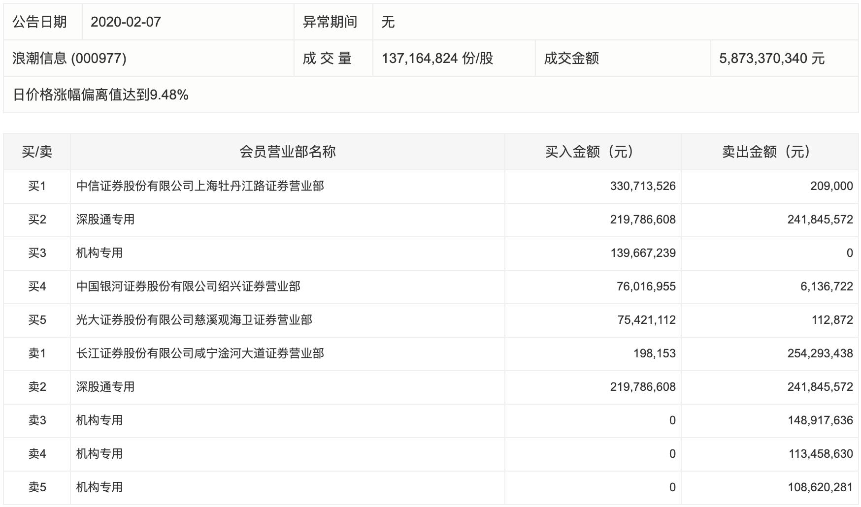 云计算需求激增,浪潮信息二连板,三机构合计卖出近4亿