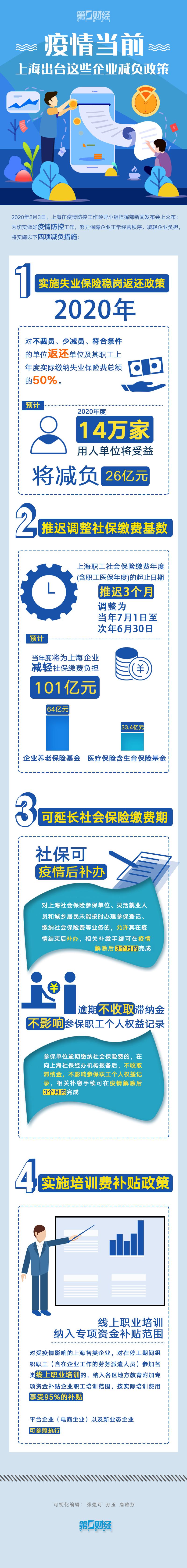 疫情当前,一图看懂上海出台哪些政策为企业减负