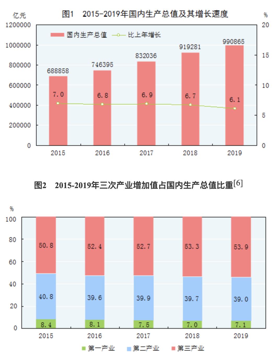 统计局:2019年全年国内生产总值990865亿元 同比增6.1%