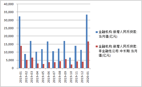 1月企业中长期贷款多增