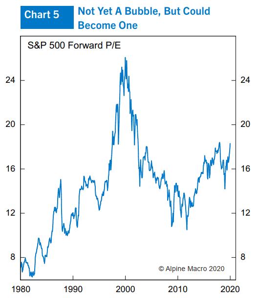 图5:标普500远期市盈率