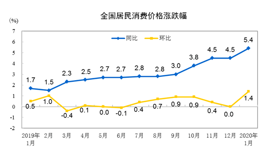 """""""受春节及疫情因素影响 1月份CPI同比上涨5.4%"""