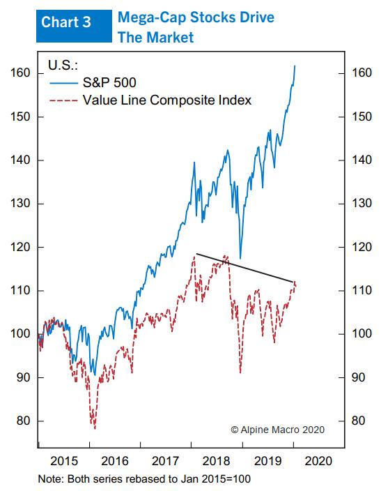 图3:标普500指数和价值股综相符指数的走势