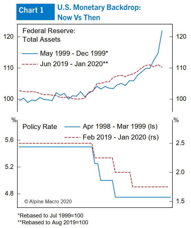 图1:美国1999年和现在的货币环境