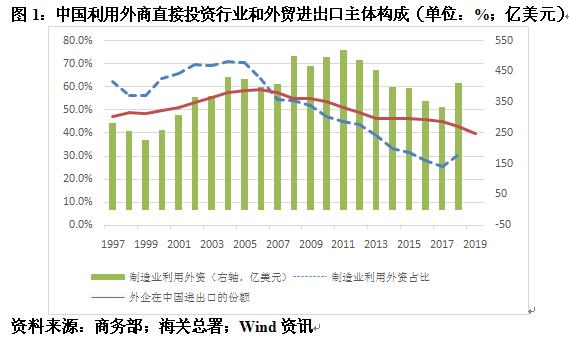 制造业利用外资不能决定中国全球产业链的地位︱汇海观涛