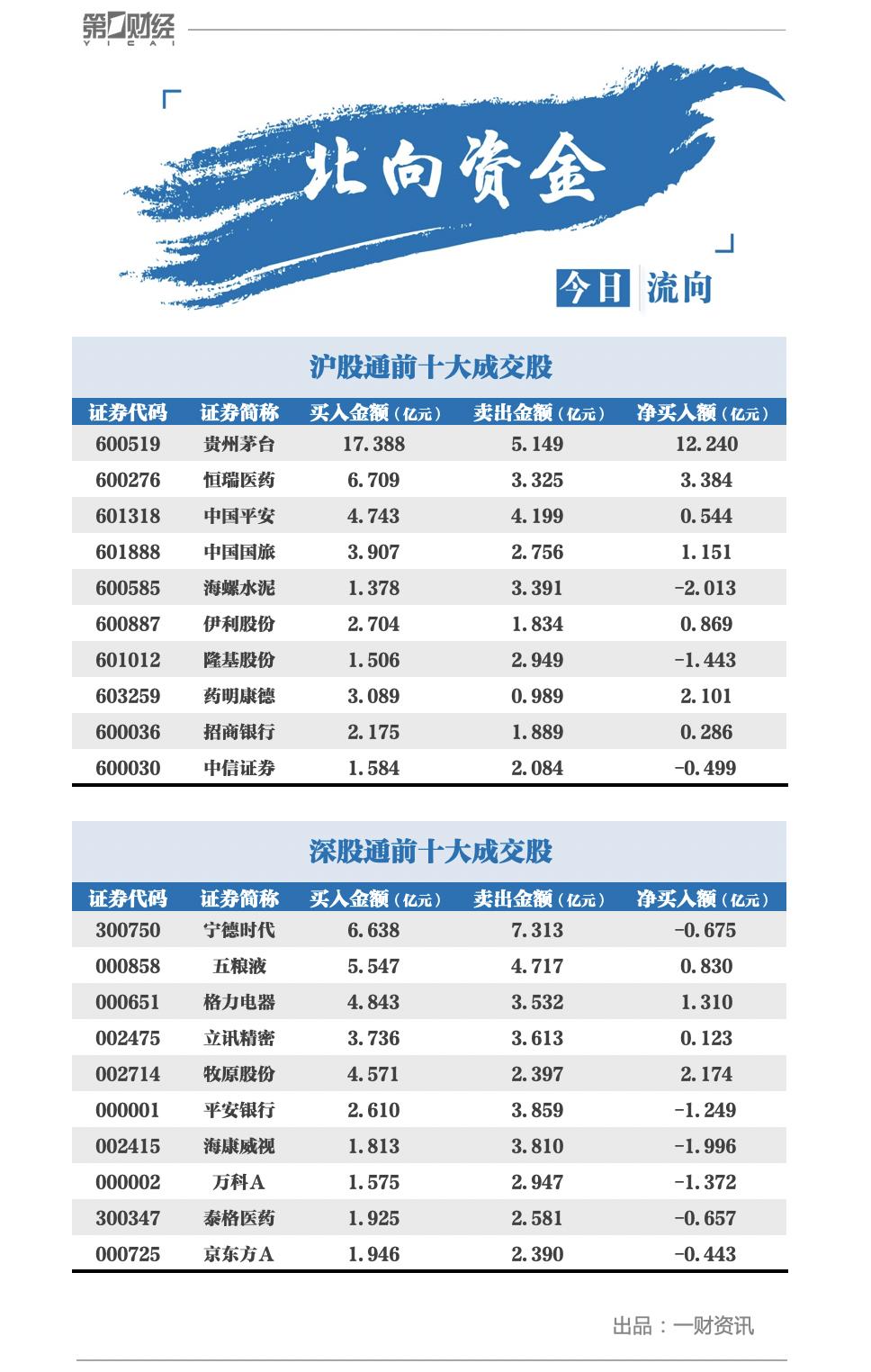"""北向資金再度開啟""""買買買""""模式,淨(jing)買入貴州茅台12.24億元"""