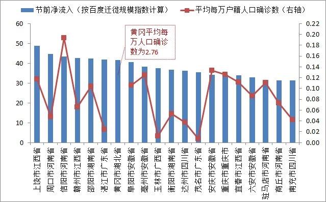 数据来源:百度地图,卫健委官网(确诊数据截至2月7日),2018年中国城市统计年鉴;中泰证券研究所