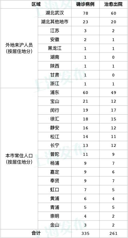 24日全天,上海无新增新型冠状病毒肺炎确诊病例