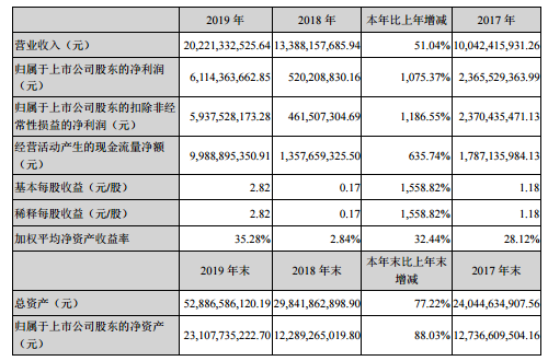 牧原股份去年净利润同比增1075%,拟10转7派5.5元
