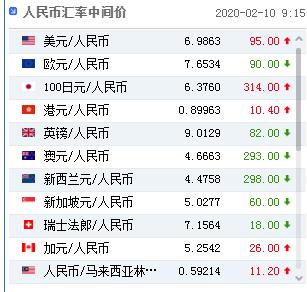 """""""人民币兑美元中间价调贬95个基点 报6.9863"""