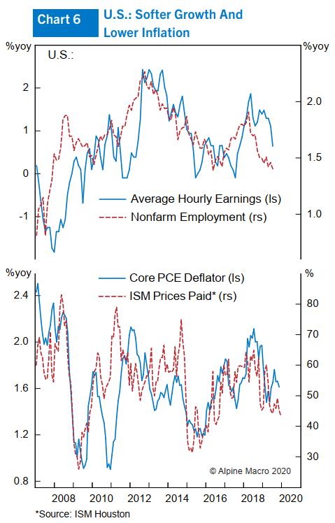图6:美国经济添长放缓,通胀率降矮