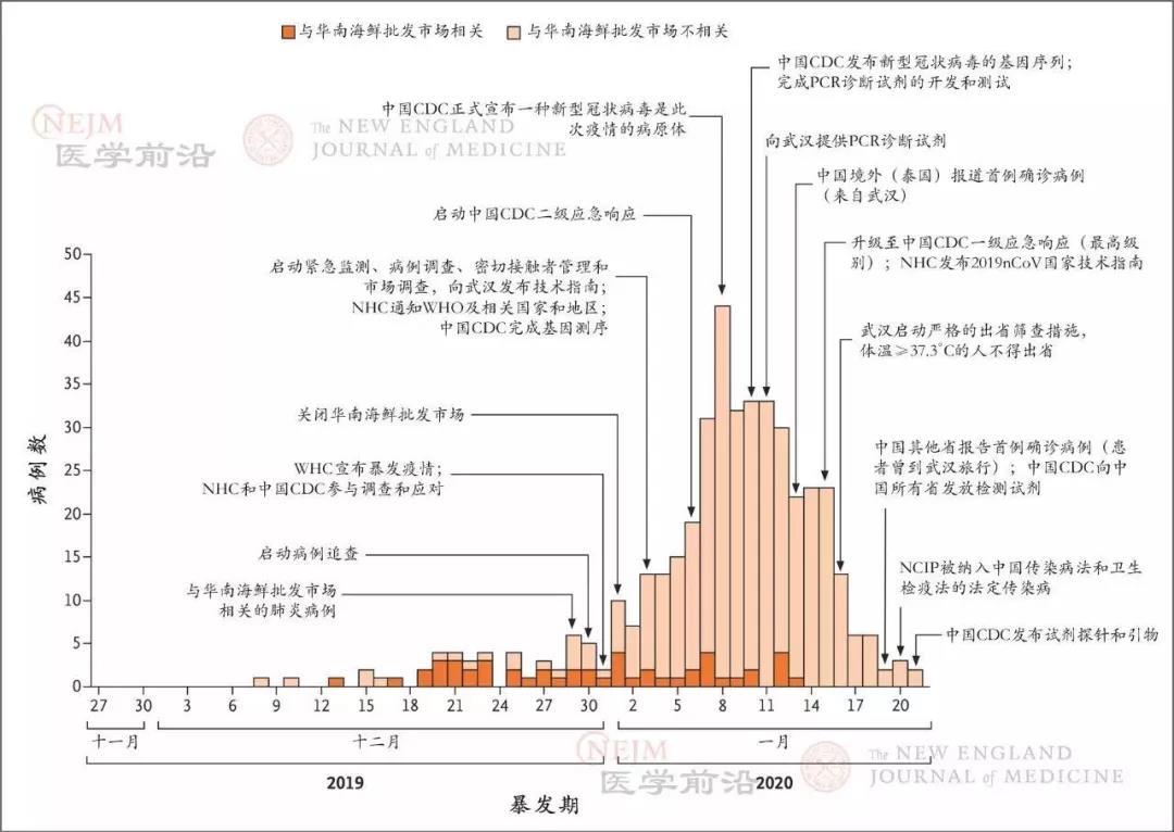 中国武汉最早的425个新型冠状病毒(2019-nCoV)感染肺炎(NCIP)确诊病例的发病情况。 1月8日之后的发病率下降可能是由于诊断时间和实验室确诊时间的延迟。中国CDC代表中国疾病预防控制中心、NHC代表中华人民共和国国家卫生健康委员会,PCR代表聚合酶链反应,WHC代表武汉市卫生健康委员会,WHO代表世界卫生组织。图片来源:NEJM