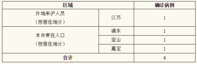 上海新增4例新冠肺炎确诊病例,累计确诊281例