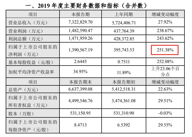 养禽业务价涨量增,温氏股份去年净利同比大涨251%